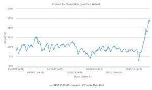 Import PVC prices CIF India